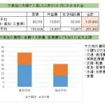 サ高住 東京と地方の費用の比較