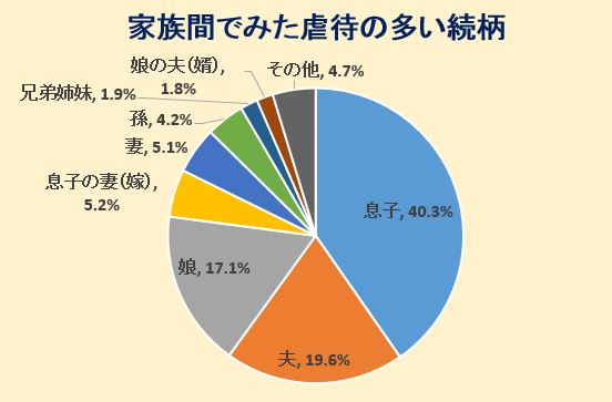 高齢者の家族間の虐待の数値円グラフ