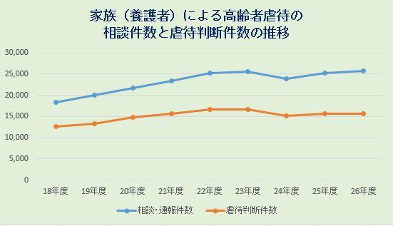 高齢者虐待の報告件数グラフ