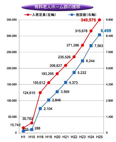 老人ホームの数の推移